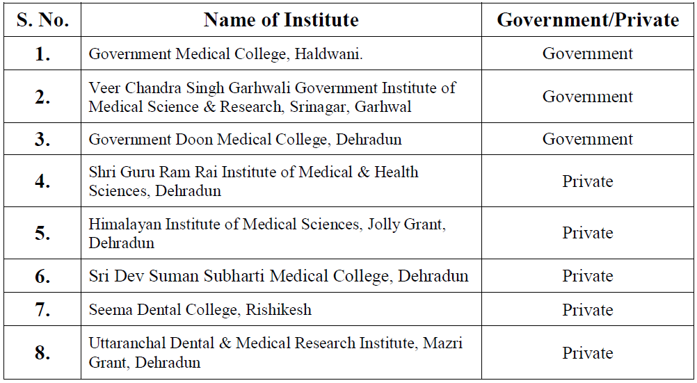 List of Medical Colleges in UK