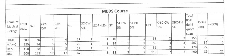 seat-matrix-mbbs
