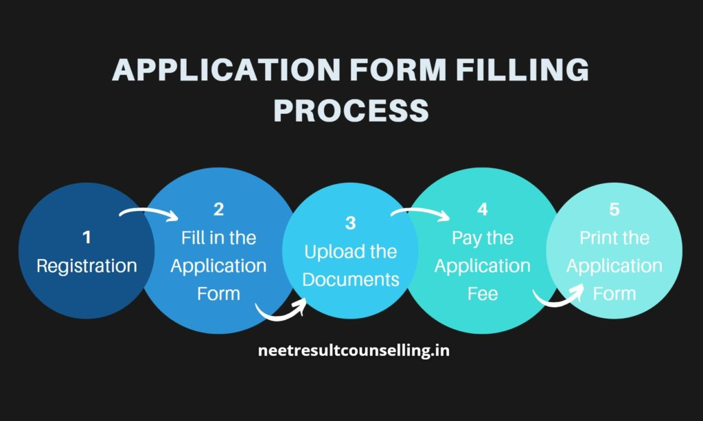 APPLICATION-FORM-FILLING-PROCESS